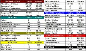 tabla-7-10-1-contenido-calcio-y-fosforo-alimentos