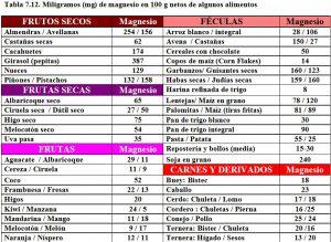 tabla-7-12-contenido-magnesio-alimentos