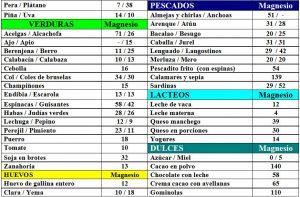 tabla-7-12-1-contenido-magnesio-alimentos