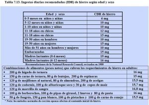 tabla-7-13-requerimientos-hierro