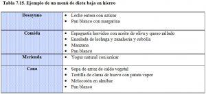 tabla-7-15-dieta-baja-hierro