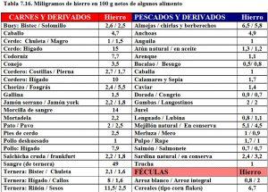 tabla-7-16-contenido-hierro-alimentos