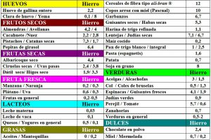 tabla-7-16-1-contenido-hierro-alimentos