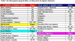 tabla-7-18-contenido-fluor-alimentos