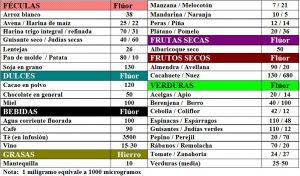 tabla-7-18-1-contenido-fluor-alimentos