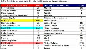 tabla-7-20-contenido-yodo-alimentos