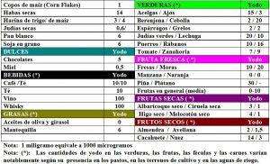tabla-7-20-1-contenido-yodo-alimentos