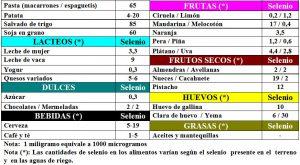 tabla-7-22-1-contenido-selenio-alimentos