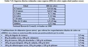 tabla-7-23-ingesta-segura-cobre