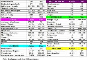 tabla-7-25-1-contenido-cobre-y-cinc-alimentos