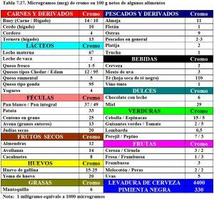 tabla-7-27-contenido-cromo-alimentos