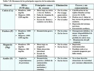 tabla-7-30-tabla-resumen-minerales