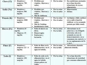 tabla-7-30-1-tabla-resumen-minerales
