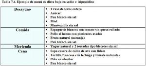 tabla-7-4-dieta-hiposodica