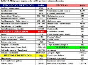 tabla-7-5-contenido-sodio-alimentos