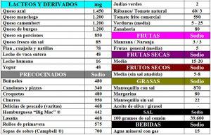 tabla-7-5-1-contenido-sodio-alimentos