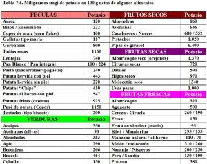 tabla-7-6-contenido-potasio-alimentos