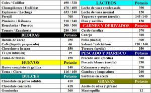 tabla-7-6-1-contenido-potasio-alimentos