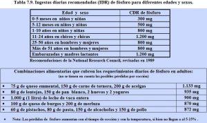 tabla-7-9-recomendaciones-ingesta-fosforo